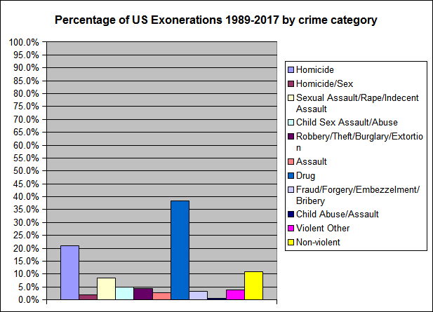 Percentage of US Exonerations 1989-2017 by crime category